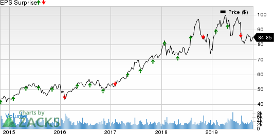 PerkinElmer, Inc. Price and EPS Surprise