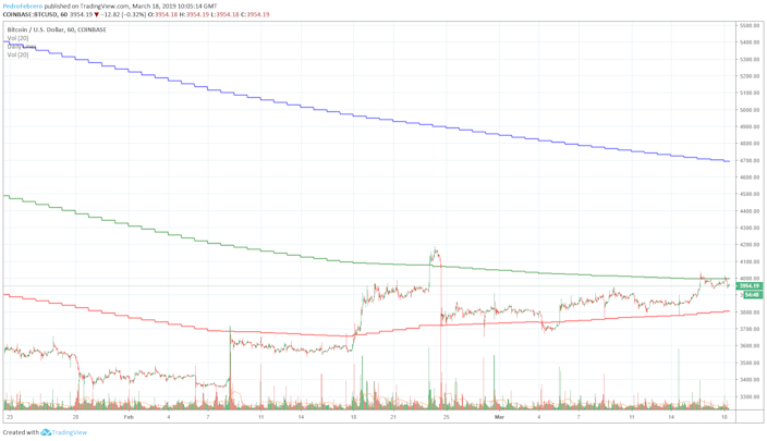 Cryptocurrency Market Update: Altcoins Bounce From The