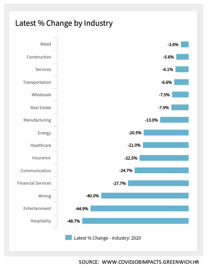 Latest % Change by Industry