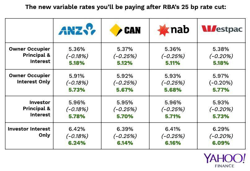 Here are your new rates if you have a variable home loan with one of the Big Four banks. (Source: Yahoo Finance, ANZ, CBA, NAB, Westpac)