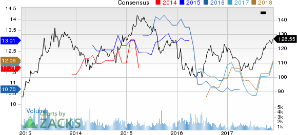 Toyota Motor Corp Ltd Ord Price and Consensus