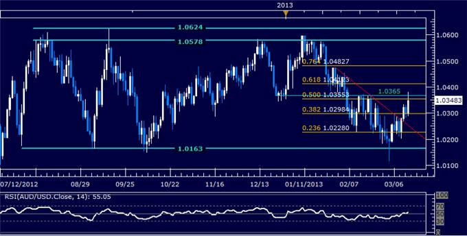 Forex_AUDUSD_Technical_Analysis_03.14.2013_body_Picture_5.png, AUD/USD Technical Analysis 03.14.2013