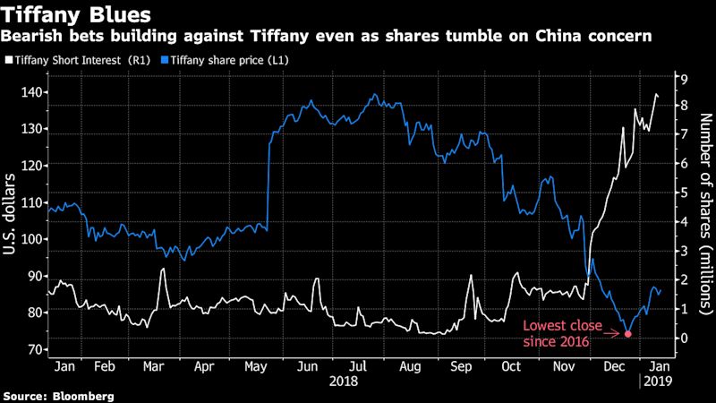 Tiffany Investors Brace for More Blues Ahead ofHoliday Report