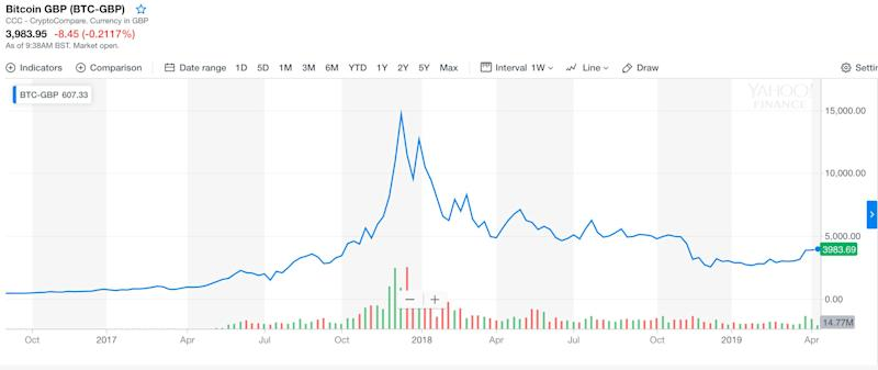 Bitcoin's 2017 price run-up and subsequent crash. Photo: Yahoo Finance UK
