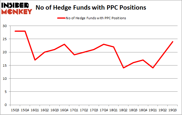 No of Hedge Funds with PPC Positions