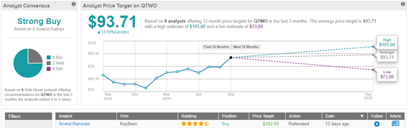 """3 """"Strong Buy"""" Cloud-Based Software Stocks"""