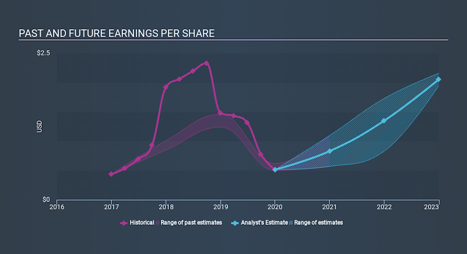 NasdaqGS:ON Past and Future Earnings, March 9th 2020