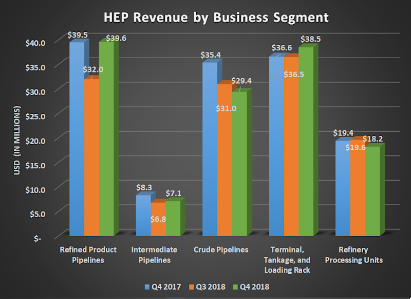 Bar chart of HEP revenue by business segment for Q4 2017, Q3 2018, and Q4 2018. Shows increase for refined pipeline and terminal,tankage, and loading rack revenue offseting declines elsewhere.