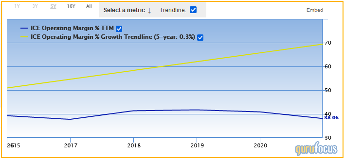 A Trio of Stocks With a History of Operating Income Margin Growth