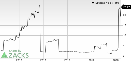 DHT Holdings, Inc. Dividend Yield (TTM)
