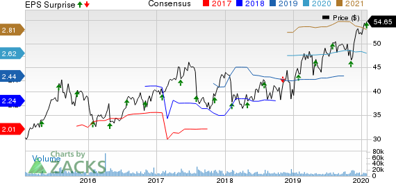 Hologic, Inc. Price, Consensus and EPS Surprise