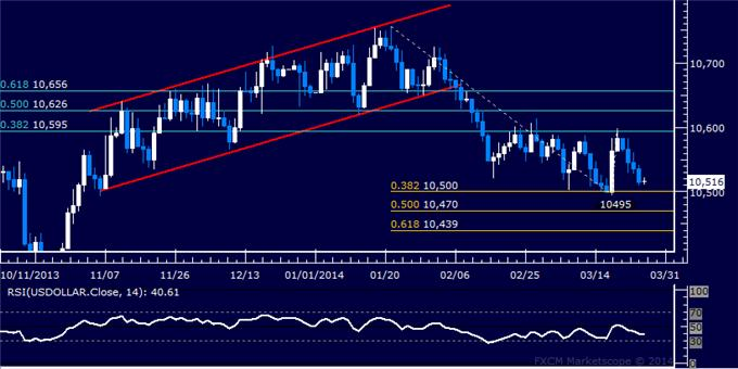 Forex-US-Dollar-Locked-in-a-Familiar-Range-Oil-Rebounds-as-Expected_body_Picture_5.png, Forex: US Dollar Retreats to Chart Support, Gold May Fall Further