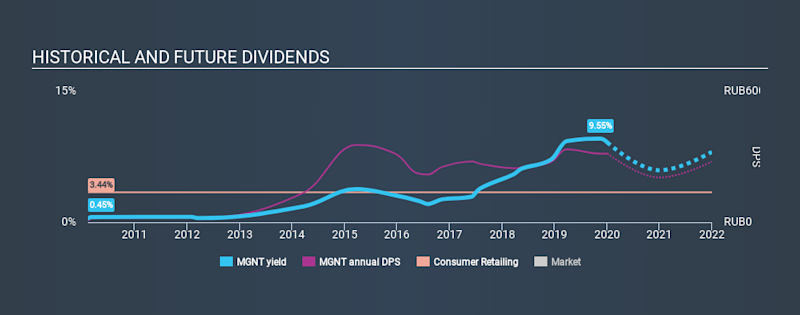 MISX:MGNT Historical Dividend Yield, January 5th 2020