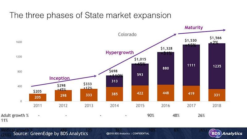 BDS Analytics Phases of Cannabis State Market Expansion