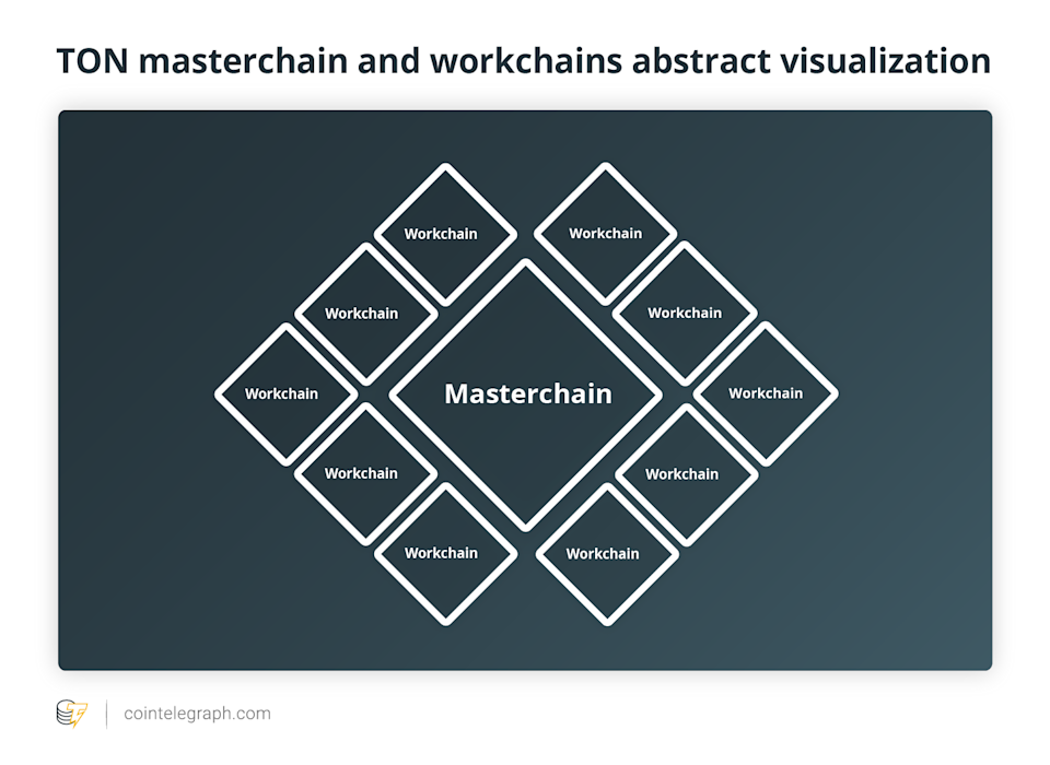 TON masterchain and workchains abstract visualization