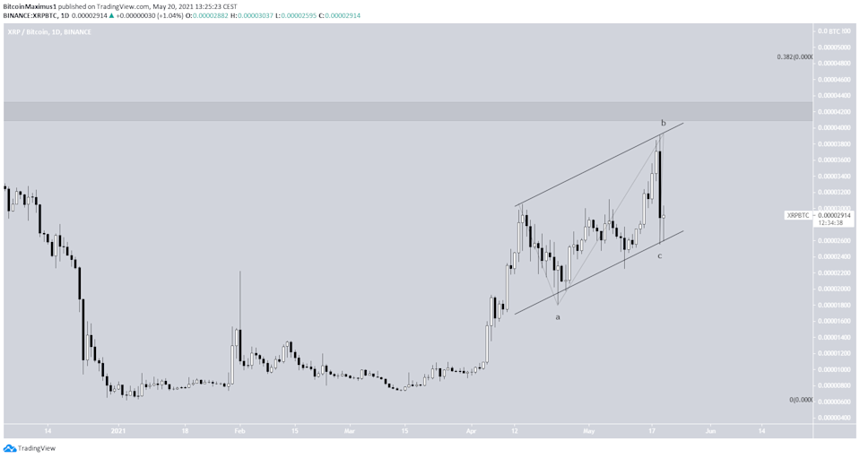 XRP Channel