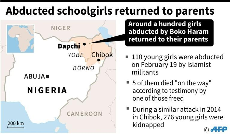 The Dapchi kidnapping revived painful memories in Nigeria of the April 2014 abduction of 219 schoolgirls from the Borno town of Chibok, which caused global outrage