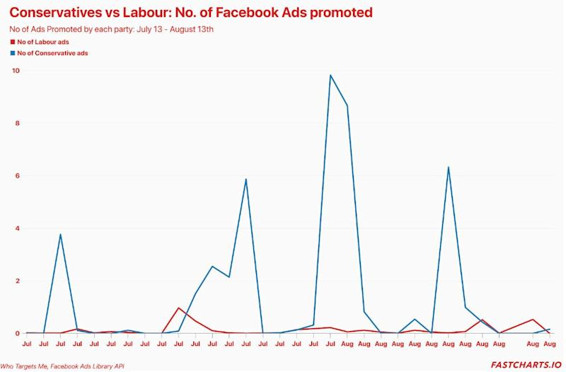 <strong>Number of Facebook ads, according to Who Targets Me</strong> (Photo: )