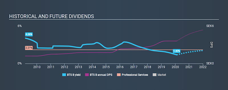 OM:BTS B Historical Dividend Yield, February 8th 2020