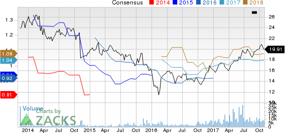 Extended Stay America, Inc. Price and Consensus