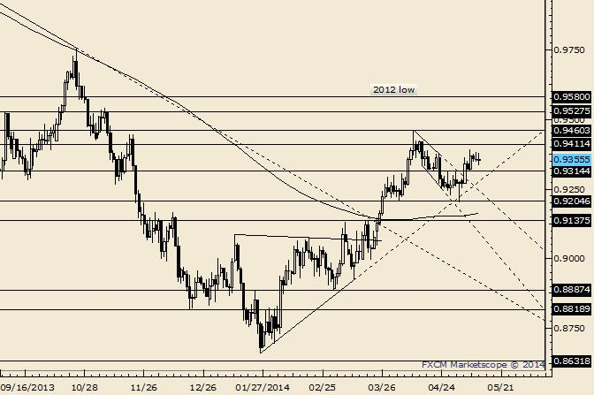 AUD/USD Unchange; Reaction Levels are Still .9412 and .9320
