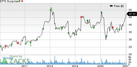 Progress Software Corporation Price and EPS Surprise