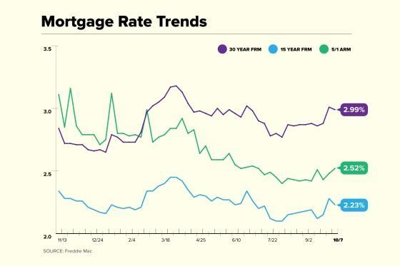 Mortgage Rate Trend Chart for October 7