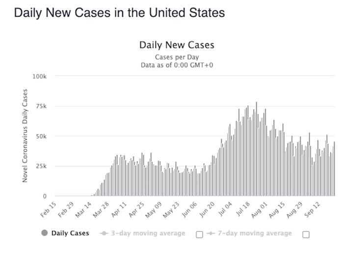 US daily coronavirus cases september 24