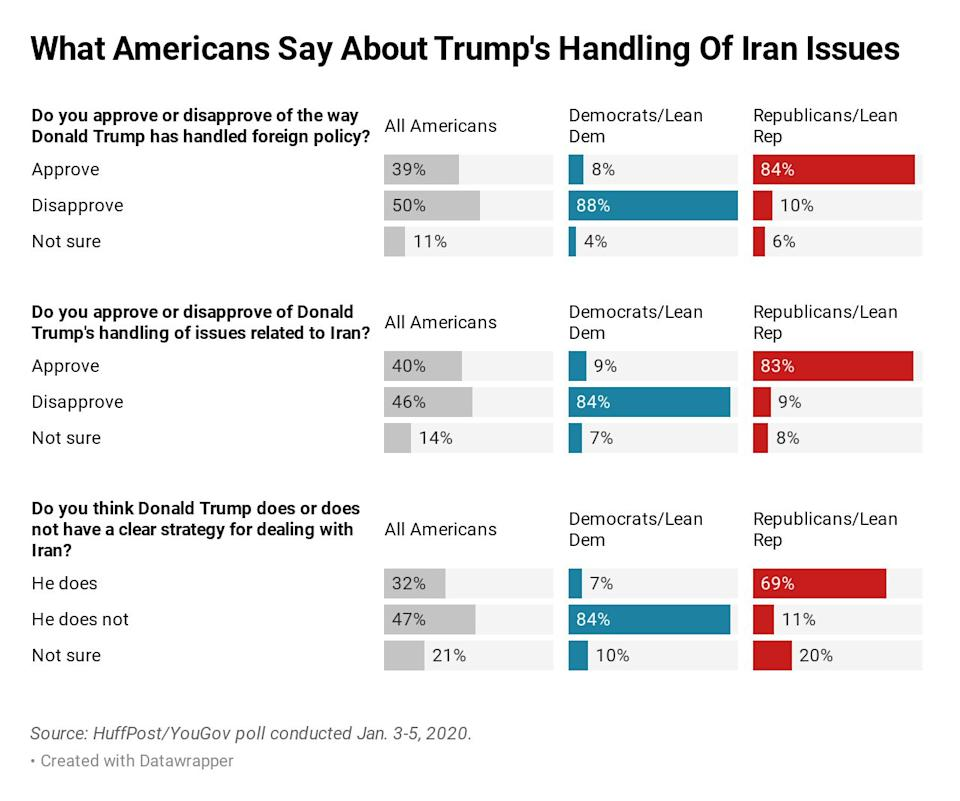Views about Trump's foreign policy -- and strategic vision -- are sharply polarized. (Photo: Ariel Edwards-Levy/HuffPost)
