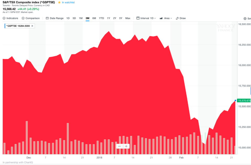 The Toronto Stock Exchange has seen some ups and downs (and recently, a huge drop) in the last three months. (Yahoo Canada Finance)