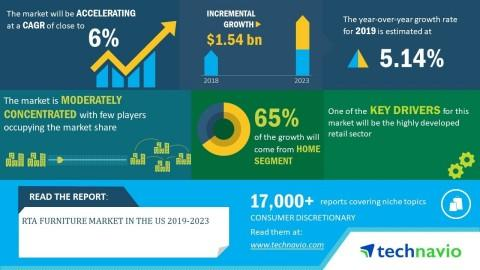 RTA Furniture Market in the US 2019-2023 | Focus on Sustainable Operations to Boost Growth | Technavio