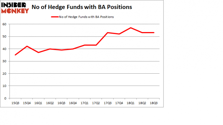 No of Hedge Funds with BA Positions