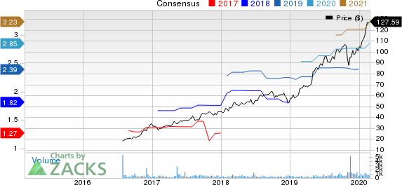 Kinsale Capital Group, Inc. Price and Consensus