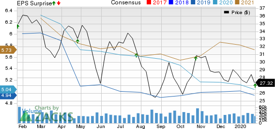 American Airlines Group Inc. Price, Consensus and EPS Surprise