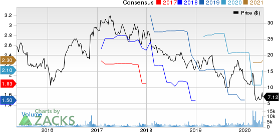 Tutor Perini Corporation Price and Consensus