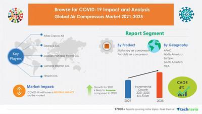 Technavio has announced its latest market research report titled Air Compressors Market by Product and Geography - Forecast and Analysis 2021-2025