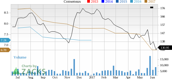 What Falling Estimates Price Mean For Advance Auto Parts Aap