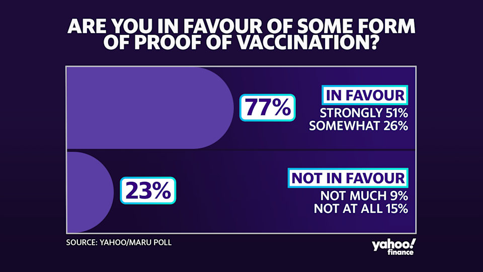 A recent Yahoo/Maru poll found that most Canadians are in favour of some form of proof of vaccination.
