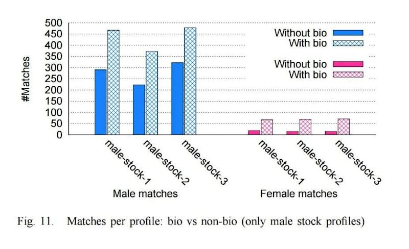 Having a bio increases one's likelihood of getting a match on Tinder for both men & women; Source: A First Look at User Activity on Tinder