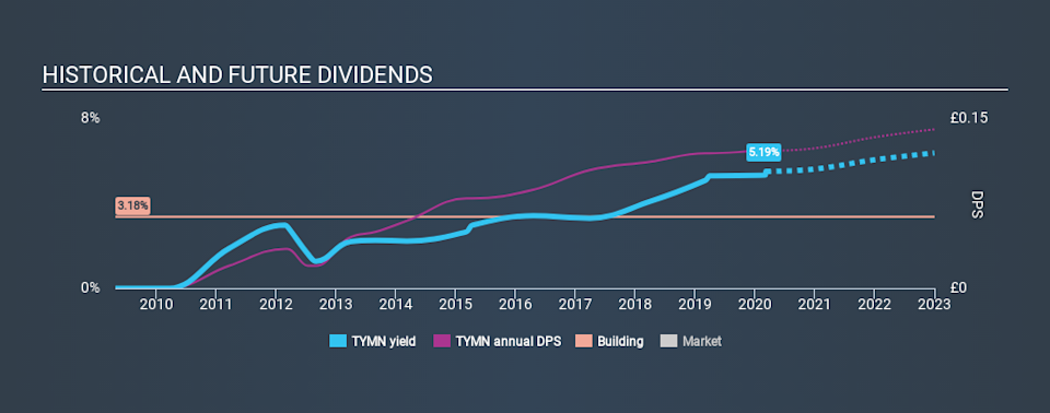 LSE:TYMN Historical Dividend Yield, March 9th 2020
