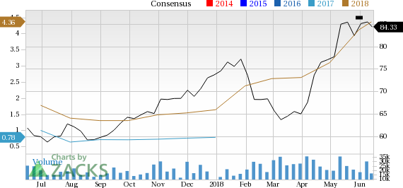 Occidental Petroleum (OXY) is seeing solid earnings estimate revision activity and is a great company from a Zacks Industry Rank perspective.