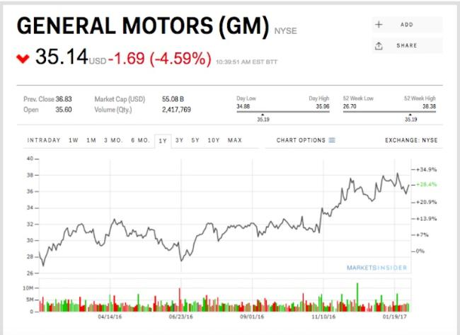 Gm is sinking despite a fourth quarter earnings beat General motors earnings