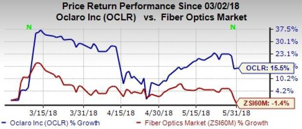 Oclaro (OCLR) and Acacia unveil interoperable CFP2-DCO modules to enable high-speed optical networking.