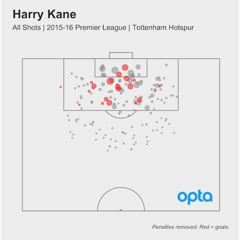 After successive golden boots, Harry Kane's fight against those who still doubt him is surely coming to an end. As his August drought goes on - he has never scored a Premier League goal in the first month of a season - his critics find one final stick with which to beat him. But the man who spent unsuccessful loan spells at Leyton Orient, Millwall, Norwich and Leicester overcame accusations of being a one-, then two-season wonder, and is now just one strike away from 100 Tottenham goals. Having started just 132 matches and made a further 34 substitute appearances, Kane has scored at an extraordinary rate of a goal every 1.67 appearances, or every 1.33 starts. And a look at his 'xG' data over the past three seasons suggests he is only getting better - and also that he has a better understanding than ever with his Tottenham team-mates. xG, or expected goals, is a system that gives a probability that any shot will be scored. That is, based on the quality of the chance, each shot will be assigned a value between 0 and 1 that shows how often it should be scored. A value of 0.2, for example, means that shot would be expected to be scored 20 per cent of the time. (If you want more of an explanation on xG, see here.) Mauricio Pochettino has helped make Kane into one of the world's best strikers Credit: AFP As well as the more noticeable fact that the number of goals he scores is on the rise, the quality of his chances is also improving, suggesting his movement is more innovative and that the creative players playing behind him have a better idea of where he will go. The average xG value of his shots in 2014/15 was 0.11, meaning he'd be expected to score 11 per cent of those chances. In 2015/16 and 2016/17, that has risen to 12 and 13 per cent, respectively. Furthermore, the proportion of his shots that have a high xG value is increasing. That is, in 2014/15, just 16 per cent of Kane's shots had an xG value higher than 0.3 (and would be expected to be scored 30 per cent of the time). 18 per cent of his shots had a high xG value in 2015/16 and 21 per cent in 2016/17. Kane xG So Kane scores more these days and does so from better chances. This can be seen in his xG maps from each of the past three seasons. Red dots are goals, while grey dots are unconverted shots. The bigger the dot, the better the chance, or the higher the xG value. Credit: Opta Credit: Opta While goals from difficult angles and long range remain, there is a noticeable increase in the number of high quality chances Kane had in 2016/17. But not only is Kane having a greater number of good chances, he is also outscoring the tally of goals the data expects him to score. That is, if you tot up the xG values of each chance a player has over the course of the season, you have an 'expected' number of goals he 'should' score in that time. Kane outscored this number by around seven in 2014/15, and then by just two in 2015/16, but that shot up last season, when he scored more than 10 goals more than he should have done. Only Messi and Griezmann have outscored their expected goal value by more than Kane in the last three seasons Credit: Reuters Over the past three seasons, a striker presented with Kane's chances would be expected to score around 44 goals. Excluding penalties, Kane has hit 63 goals, meaning he has outscored his expected goal tally by 19. Since the start of the 2014/15 season across Europe's big five leagues, only Lionel Messi and Antoine Griezmann have outscored their xG total by a greater margin than Kane. And as recently as November 2014, Kane was still a Tottenham substitute. It's been some rise, and the improvements in his game suggest he now right up there among the world's elite forwards. And if the past three seasons are anything to go by, he might just keep getting better.
