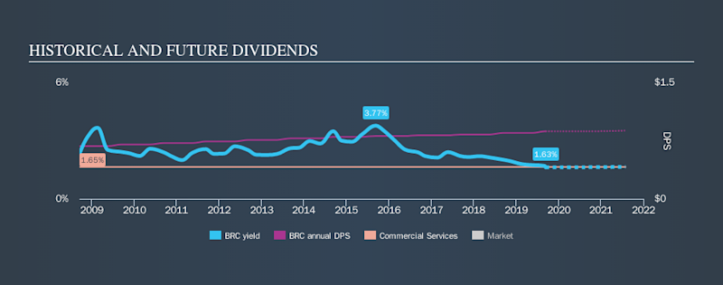NYSE:BRC Historical Dividend Yield, September 11th 2019