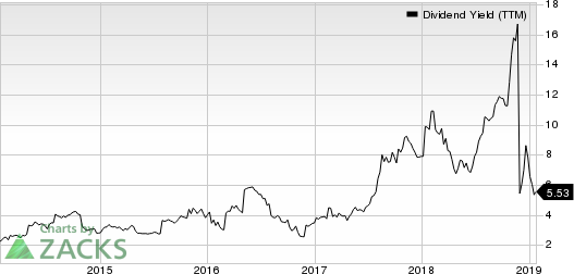 Big 5 Sporting Goods Corporation Dividend Yield (TTM)