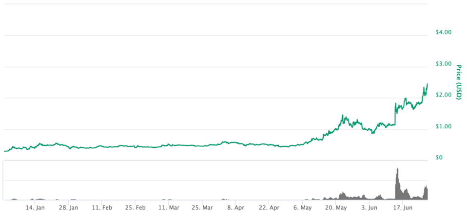 Chainlink price chart year-to-date