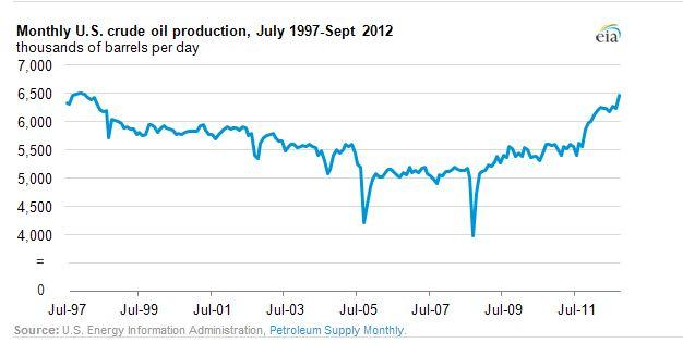 U.S. monthly crude oil production