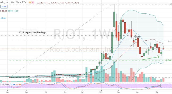 Riot Blockchain (RIOT) higher-low double-bottom confirmed on weekly