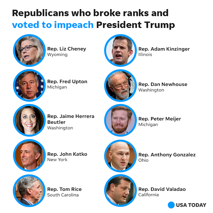 Here are the Republicans who are supporting Donald Trump's second impeachment.